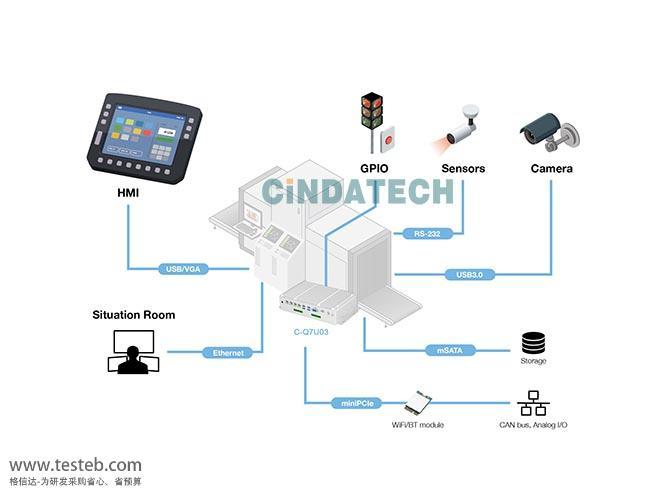 四方信达工控机包装安全检测系统