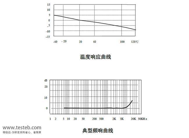 CA-YD-187C 振动传感器