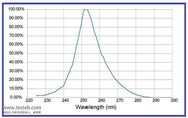 SED254QT 辐照计/照度计